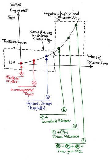 The 6 Levels of Engagement in Online Conversations | Lateral Action | socialatwork | Scoop.it