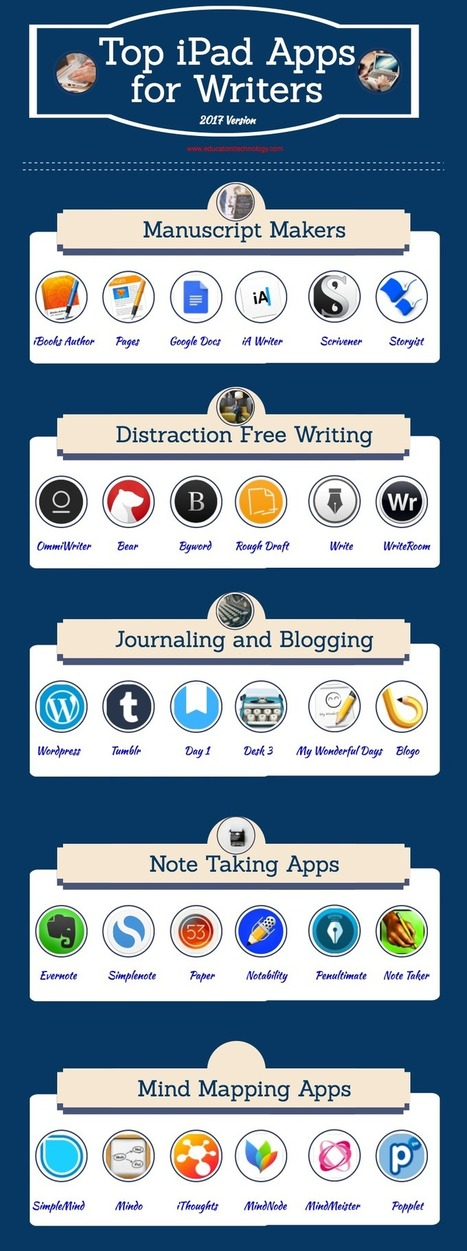 A Good Infographic Featuring Some of The Best  iPad Apps for Writers (2017 Version) | AdLit | Scoop.it