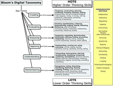 Bloom's Digital Taxonomy - Get Creative! | TEFL & Ed Tech | Scoop.it