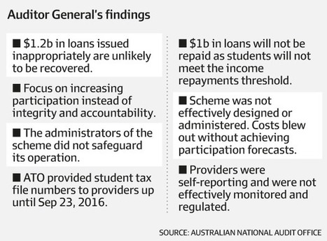 Government's $2.2b bill for ignoring student loan scheme rort | TAFE Education | Scoop.it