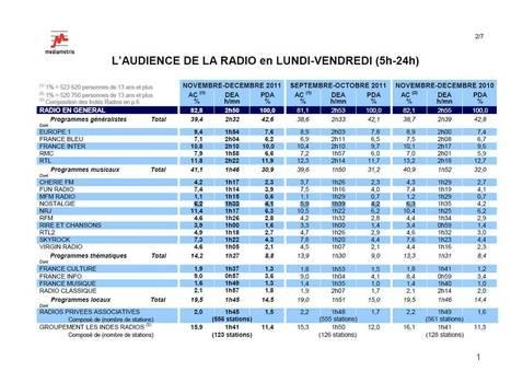 Radio - L'audience de la radio en novembre - décembre 2011 | Média des Médias: Radio, TV, Presse & Digital. Actualités Pluri médias. | Scoop.it