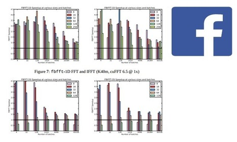Facebook Open Source GPU FFT 1.5x Faster Than NVIDIA CUFFT - TechEnablement | opencl, opengl, webcl, webgl | Scoop.it