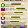 Infograhics for Education