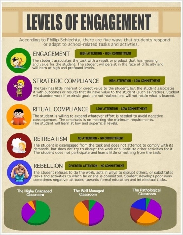 The Five Levels of Student Engagement (Infographic) | Kinsanity | Scoop.it