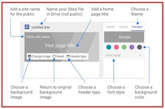 Teachers Guide to Creating and Publishing Websites Using The New Google Sites | Mundos Virtuales, Educacion Conectada y Aprendizaje de Lenguas | Scoop.it