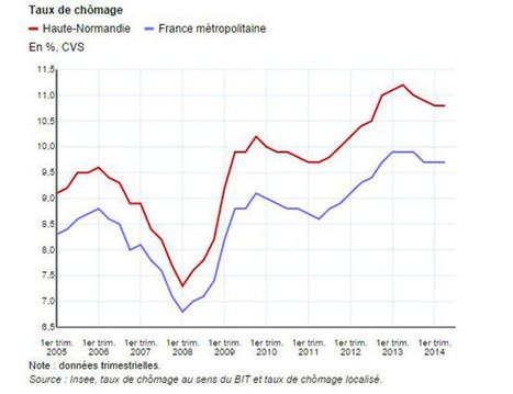 Selon l'Insee, le chômage en baisse en Haute-Normandie au second trimestre 2014 - 76Actu | Actualité Economique en Normandie | Scoop.it