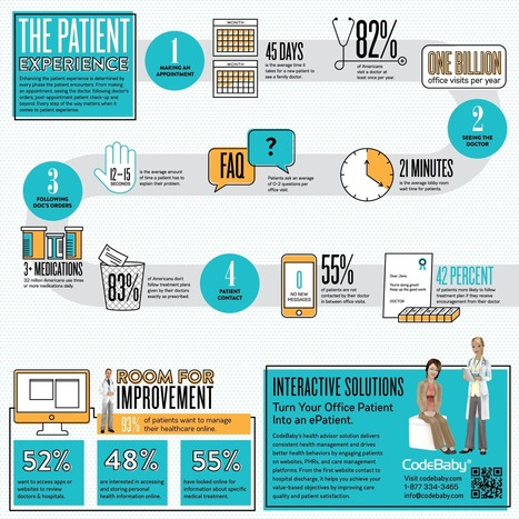 The Patient Experience Infographic - blog - CodeBaby | Patient Centricity News | Scoop.it
