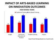 AoSL Releases Research Report Linking Arts-Based Learning to STEM Innovation | Universal curiosity, appreciation and imagination. | Scoop.it