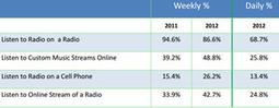 Mobile and web radio listening growing strongly among women, Alan Burns & Associates study finds | Rain | Radio 2.0 (En & Fr) | Scoop.it