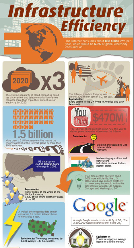 How efficient data centers can shrink companies' carbon footprints - and costs | green infographics | Scoop.it