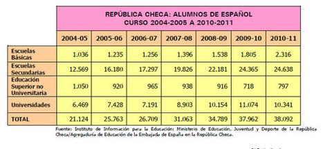 El español sigue creciendo en la República Checa | La Miscelánea | Scoop.it