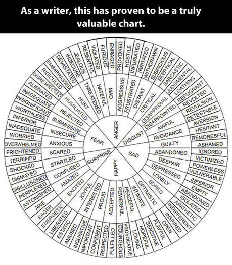 Moods and Adjectives chart | Litteris | Scoop.it