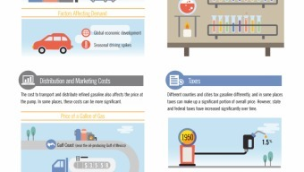 What's Driving Gas Prices Today | green infographics | Scoop.it