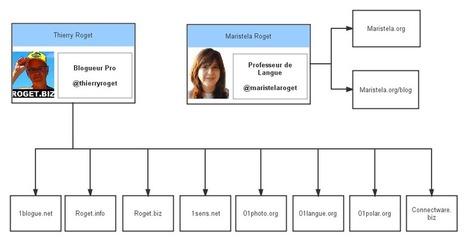 Processon : application en ligne d'élaboration de diagrammes et partage sur les réseaux sociaux | Time to Learn | Scoop.it