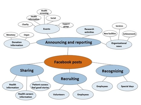 Exploring Hospitals Use Of Facebook The