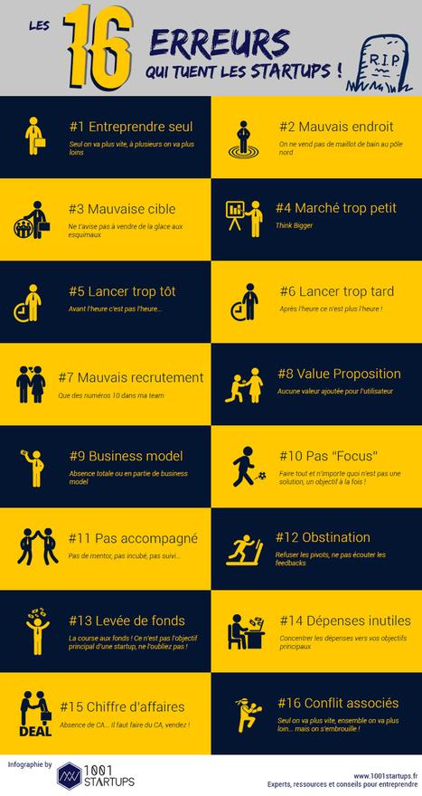 16 erreurs qui tuent les startups ! #Infographie #startup #Smartworld #coaching via @1001_startups | Le coaching professionnel par Soizic Merdrignac | Scoop.it
