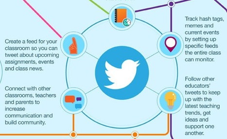 Infographic: A Teacher's Guide to Social Media | Simple Tips for Teaching with Technology | Scoop.it