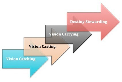 The Four Stages of Visionary Leadership – Will Mancini | Christianity in Education | Scoop.it
