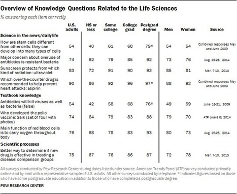 Barely Any Americans Could Answer All of These Basic Science Questions | News we like | Scoop.it