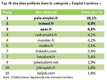 Le tweet maladroit de Pôle Emploi qui se vante d'avoir le site préféré des français | About Community Management | Scoop.it