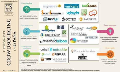 ¿Qué es el Crowdsourcing y que ventajas tiene? | Empresas en Red | Insight: Marketing, trending and guilty pleasures | Scoop.it