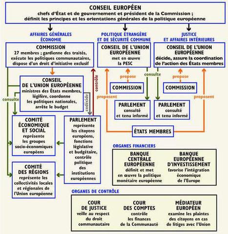 Union européenne et les institutions européennes | Europe for beginners | Scoop.it