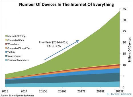 THE INTERNET OF EVERYTHING: 2015 | Internet Of Things | ICT Evolution | Digital Tools Tips and Hacks | Scoop.it
