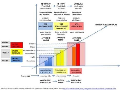 Web 4.0 : l'internet de l'ADN et le web généticiel | Internet of things & digital trends | Scoop.it