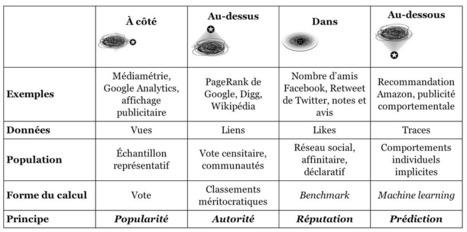 Philosophie Management | The Rise of the Algorithmic Medium | Scoop.it