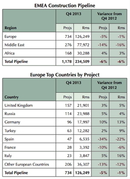 Construction Pipeline Declines Further in Europe and the Middle East | SecureOil | Scoop.it