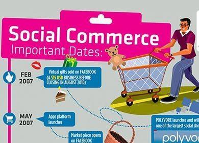 Timeline du Social Commerce en une infographie | All about Data visualization | Scoop.it