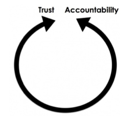 Intelligent Accountability - David Didau: The Learning Spy | Master Leren & Innoveren | Scoop.it