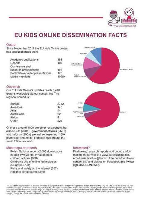 1000+ media stories, 600+ reports & talks. Get our news by emailing eukidsonline@lse.ac.uk | Eu Kids Online | Scoop.it