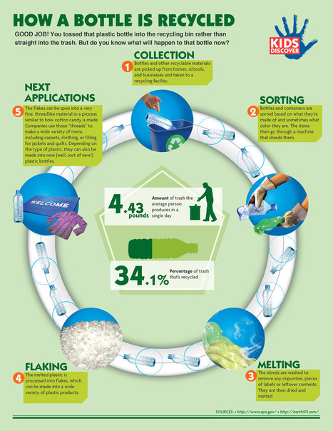 Infographic: How a Bottle Gets Recycled - KIDS DISCOVER | Inspirational Infographics | Scoop.it
