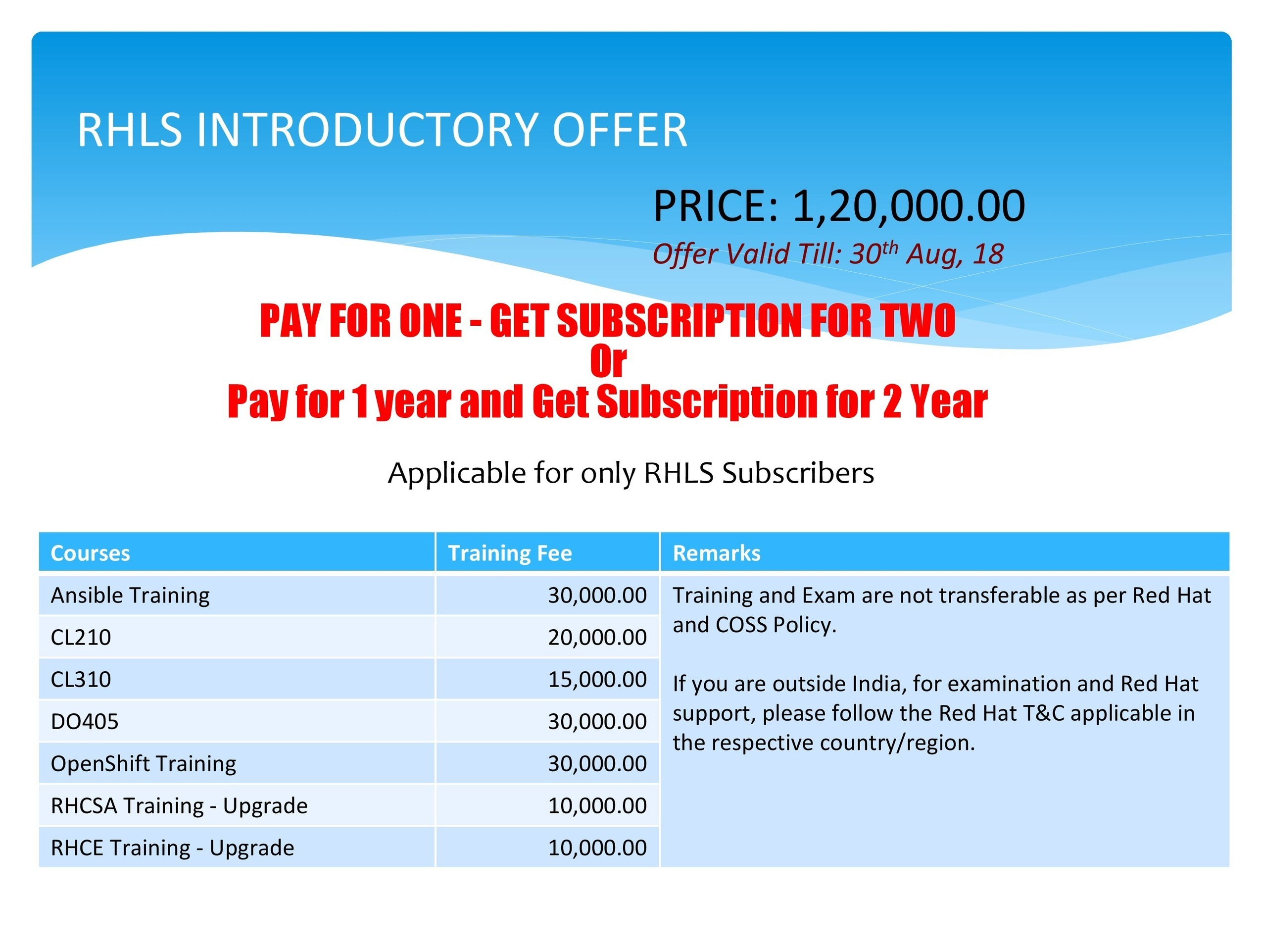 Red Hat Learning Subscription | priya roy | Sc