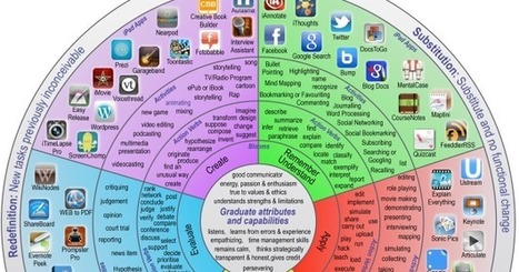 A New Wonderful Wheel on SAMR and Bloom's Digital Taxonomy ~ Educational Technology and Mobile Learning | The Social Web | Scoop.it