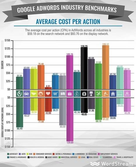 New benchmarks: Google AdWords cost per acquisition across 20 industries [study] | Etudes de cas E-marketing | Scoop.it