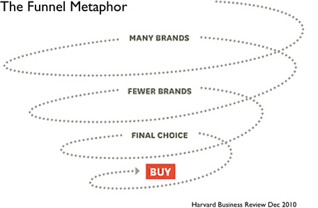 Research Methods for Understanding Consumer Decisions in a Social World :: UXmatters | UXploration | Scoop.it
