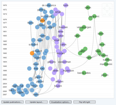 CitNetExplorer - Amazing new tool for Analyzing  and visualizing citation networks of scientific publications. | Dual impact of research; towards the impactelligent university | Scoop.it