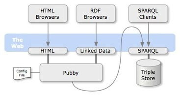 Pubby – A Linked Data Frontend for SPARQL Endpoints | Web Of Data | Scoop.it
