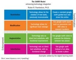 We moeten SAMR op de juiste waarde schatten   WilfredRubens   De integratie van ICT-e in het curriculum van de lerarenopleiding   Scoop.it