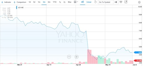Laplanche talks to investors about Lending Club takeover   P2P and Social Lending: Global Trends   Scoop.it