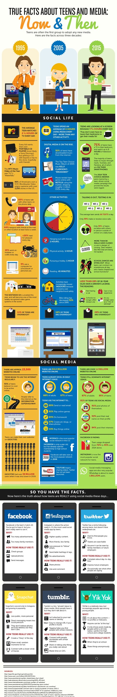 Teens and Media Over the Years Infographic  | Inspirational Infographics | Scoop.it