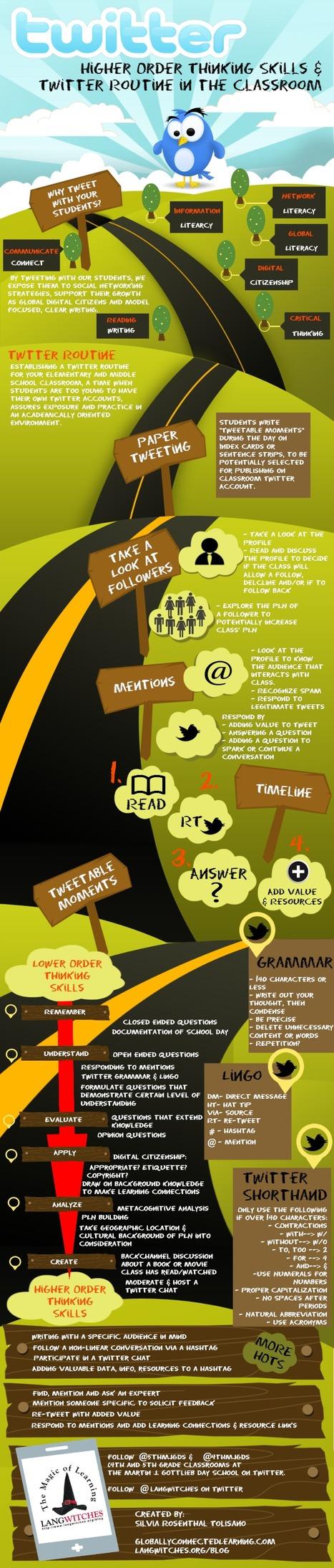 Teachers Roadmap to The Use of Twitter in Education | Wallet Digital - Social Media, Business & Technology | Scoop.it