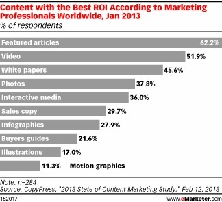 Which Content Marketing Tactics Get the Best ROI? | A DIGITAL WORLD | Scoop.it