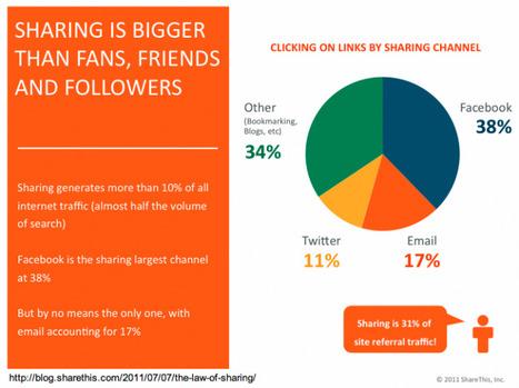 Has Social Media Fundraising Finally Arrived? | Digital fundraising | Scoop.it