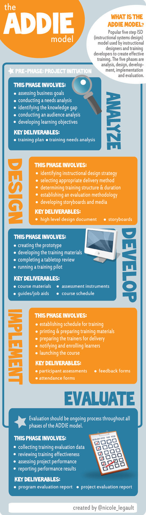 The ADDIE Instructional Design Model Infographic - e-Learning Infographics | Desenho Instrucional | Scoop.it
