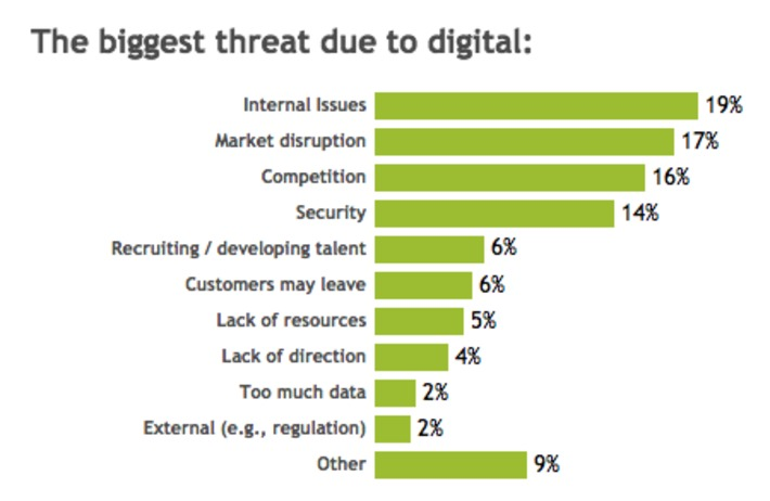 2016 Study by @Deloitte @MIT says internal issues are biggest roadblocks to #digital #transformation | Digital Transformation of Businesses | Scoop.it