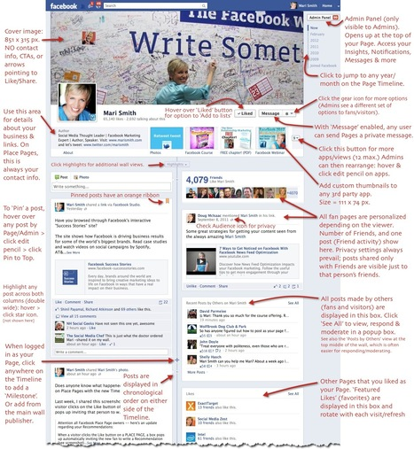 Facebook Timeline For Fan Pages: 21 Key Points For Marketers | Social Media Headlines | Scoop.it