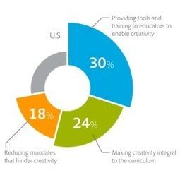Is the Art of Teaching Creativity Dead? [#Infographic] - EdTech Magazine: Focus on Higher Education   Creativity   Scoop.it